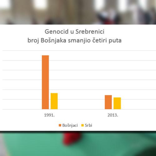 Popis otkrio razmjere genocida u Srebrenici, broj Bošnjaka smanjen za četiri puta