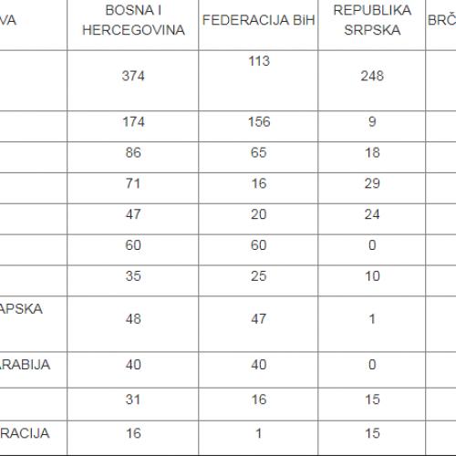 Za četiri godine u Bosni i Hercegovini zaposleno preko 9000 stranaca