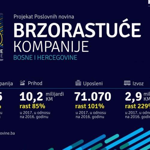Nevjerovatan rast brzorastućih kompanija u Bosni i Hercegovini