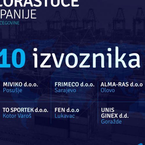 BRZORASTUĆE KOMPANIJE: Top 10 izvoznika dolazi iz 10 različitih sredina