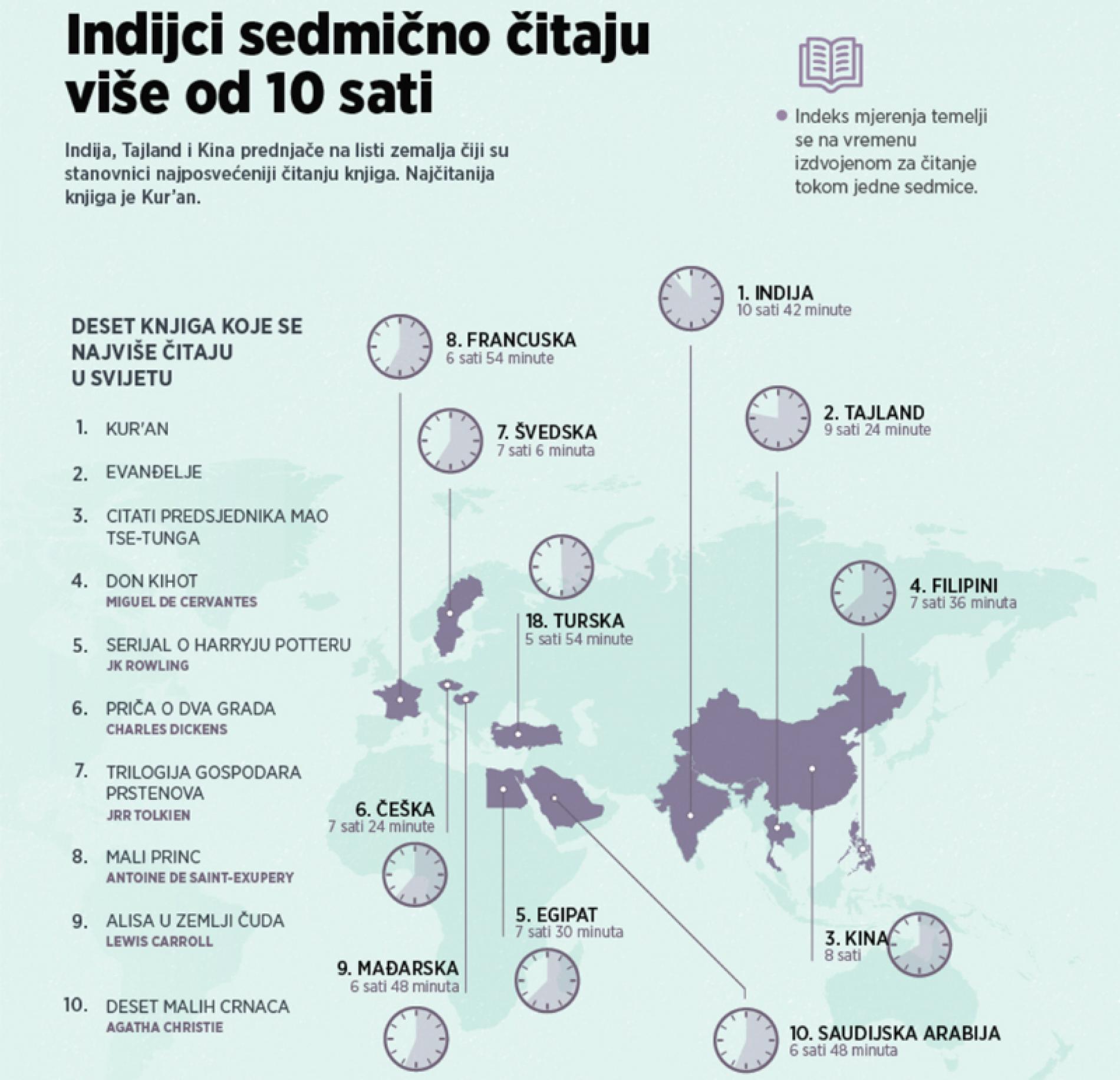 Indijci sedmično čitaju više od 10 sati, u Evropi knjigu najviše vole Česi