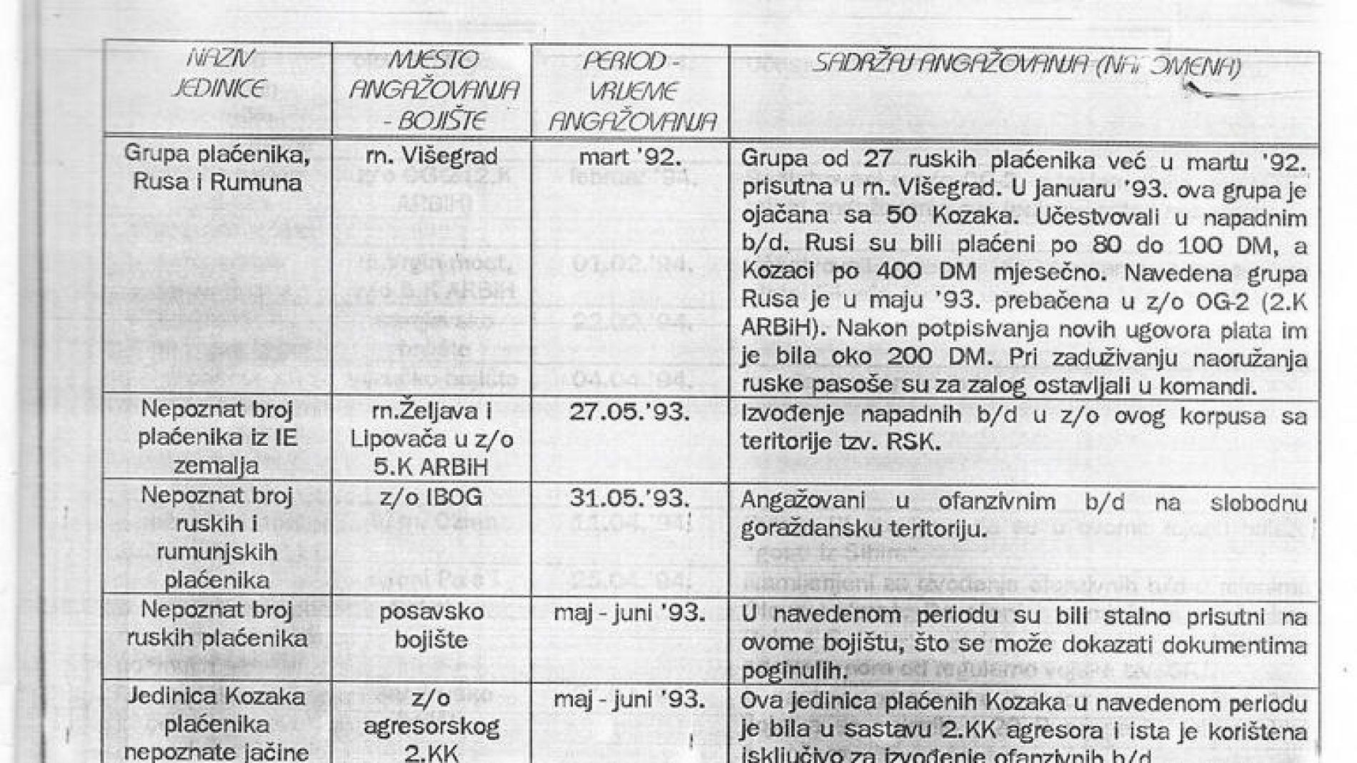 ARBiH borila se i protiv 10 hiljada plaćenika u redovima 'VRS'