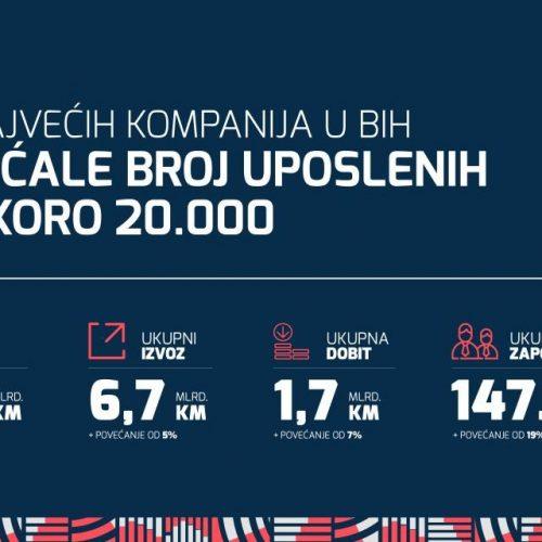 100 najvećih bosanskih kompanija bilježi rast broja zaposlenih za skoro 20.000!