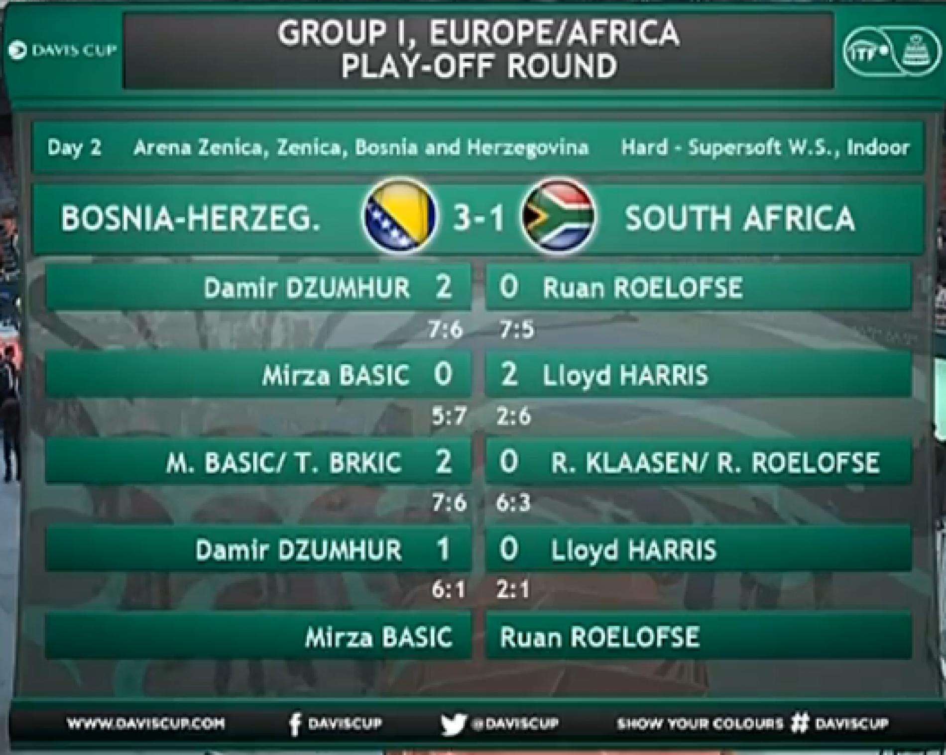 Davis cup: Pobjeda bosanskih tenisera nad južnoafričkim