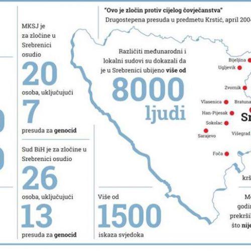 Memorijalni centar Srebrenica: Predstavljeni rezultati istraživanja sudskih presuda za genocid
