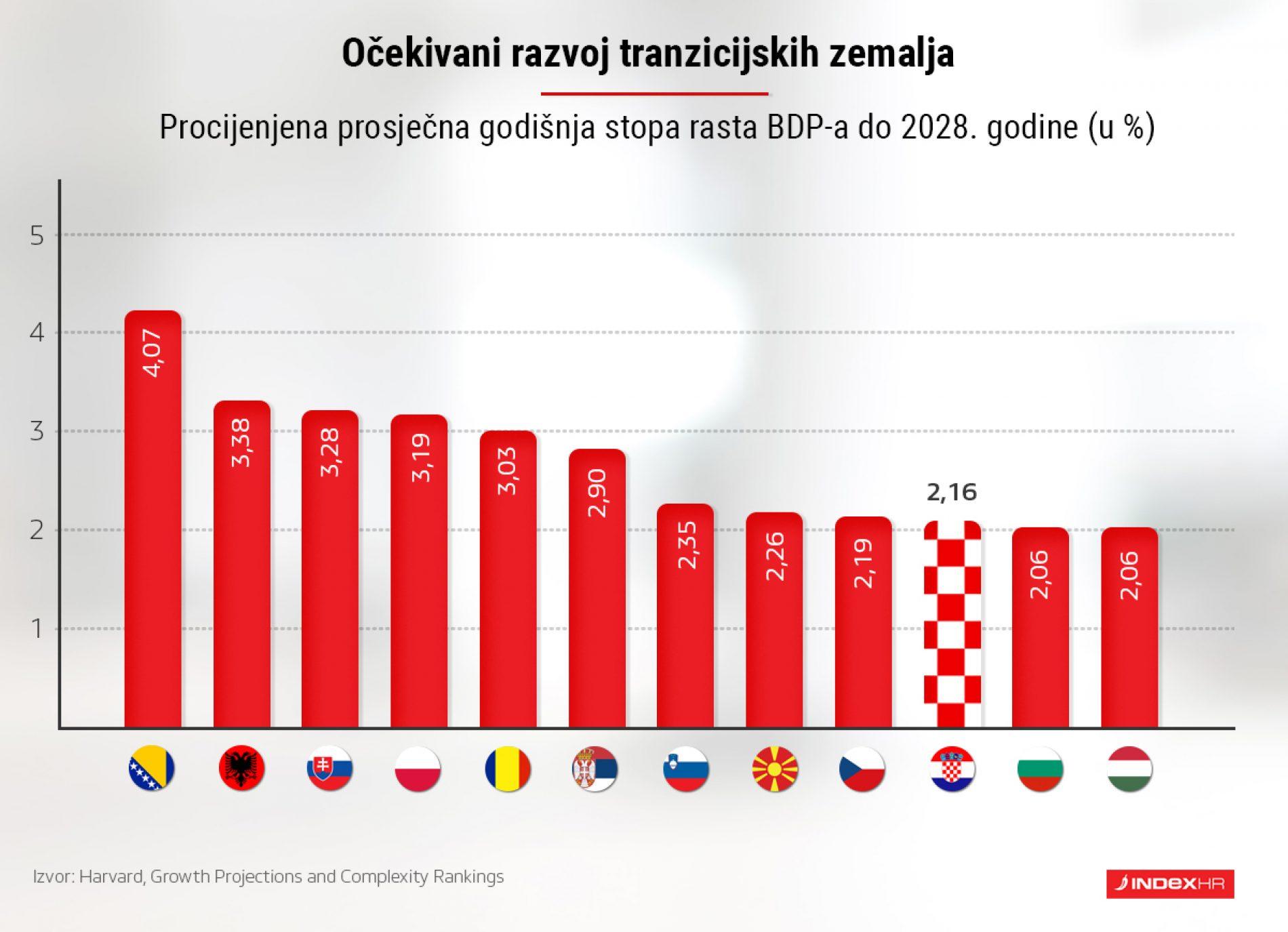 Prognoze s Harvarda: Bosnu očekuje najbrži razvoj među zemljama u tranziciji