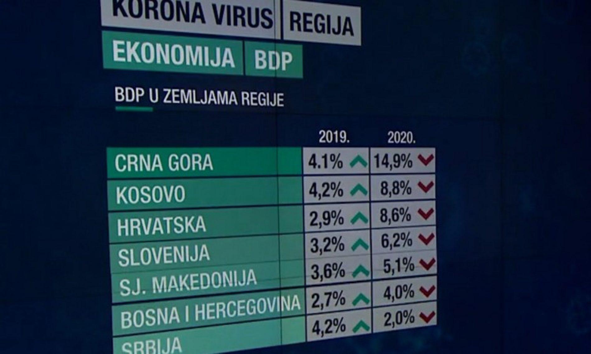 Posljedice koronavirusa u regionu: Bosna i Hercegovina i Srbija imale najbolji ekonomski odgovor